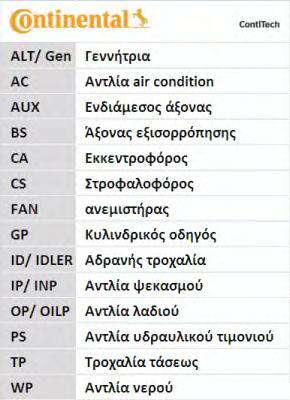 CT1010 CONTITECH Ремень ГРМ