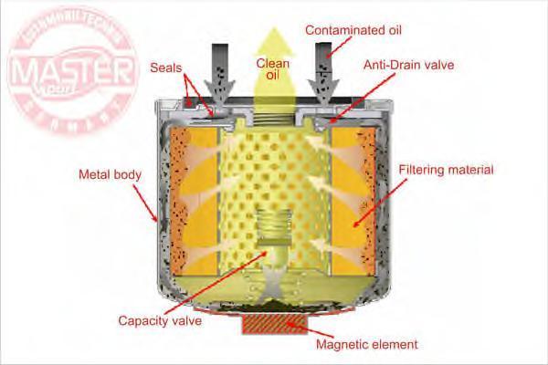 7161MGOFPCSMS MASTER-SPORT Масляный фильтр