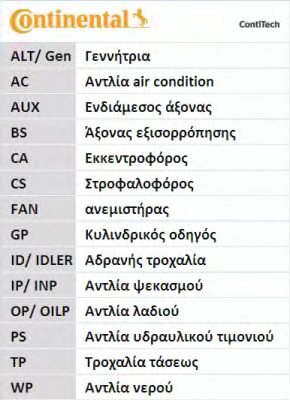 CT1144 CONTITECH Ременный привод
